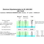 Résultats des élections du dimanche 20 juin 2021