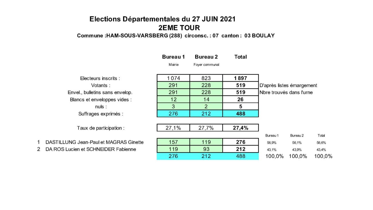 Elections Départementales du 27 juin 2021